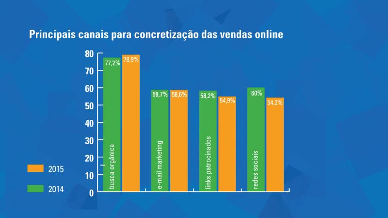canais de venda - comércio eletrônico na internet